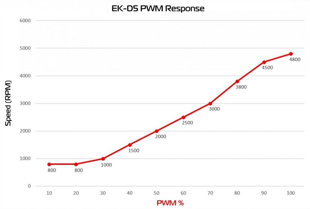 ek-d5-g2_pwm_response