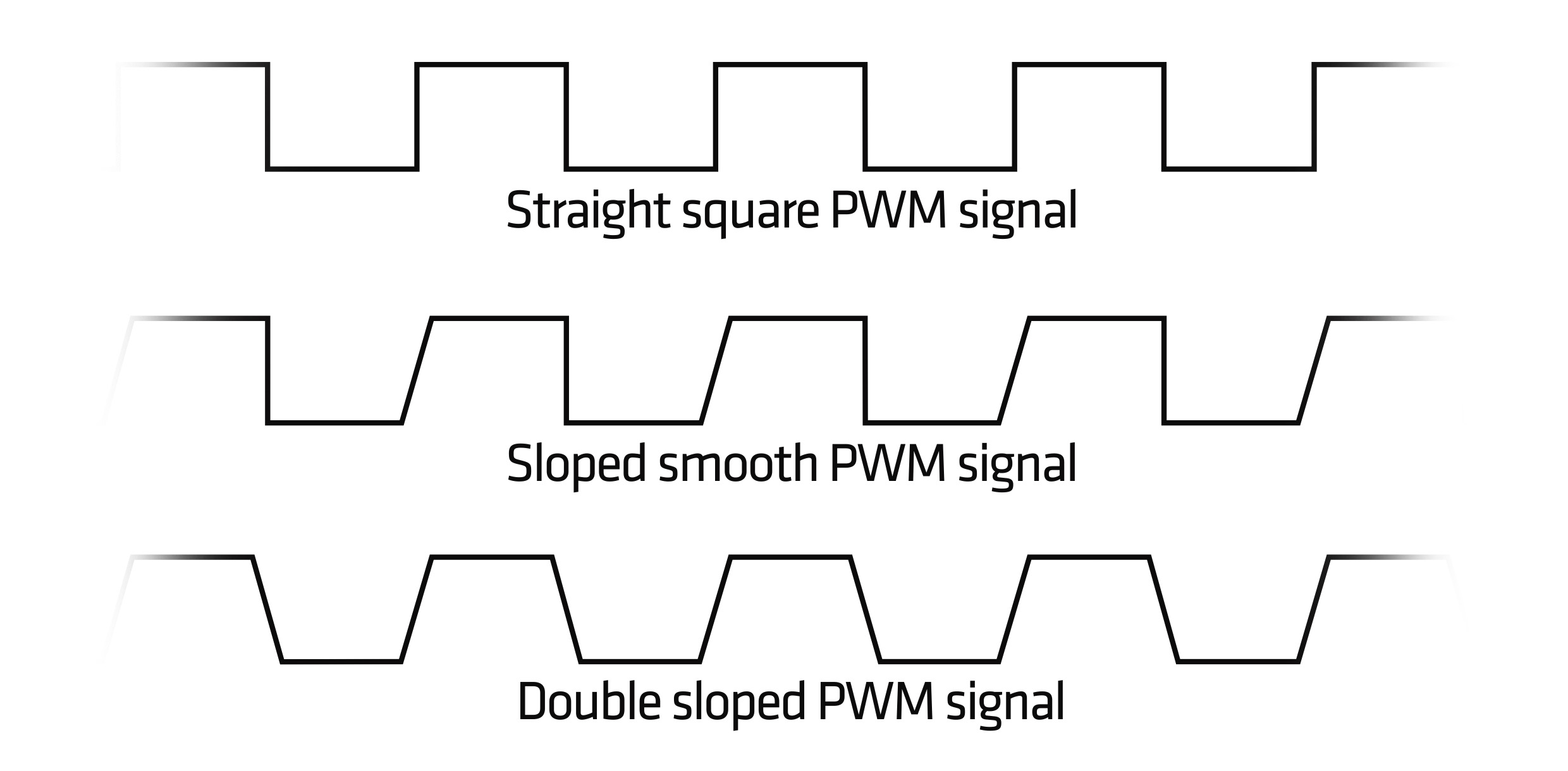 What Is Pwm And How Does It Work Laptop Fan Wiring Diagram Well Almost All Fans Die If The Voltage Lowered Under 5v But With Control Can Reach Really Low Operation Speeds Of 300 600 Rpm