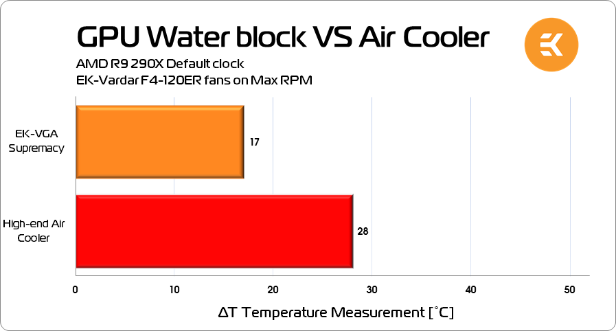delta-t-temperature-measurement