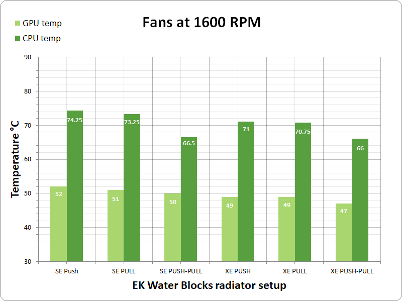 EKWB radiator performance