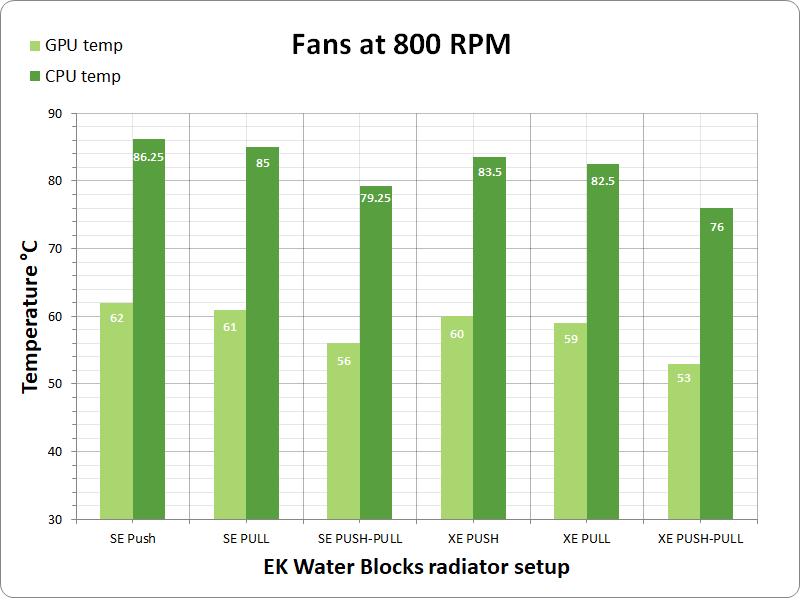 radiator performance